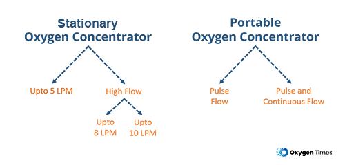 Oxygen Concentrator types