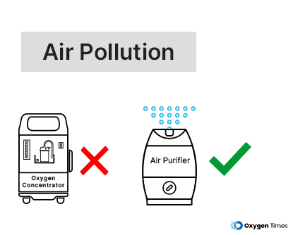 Oxygen Concentrator vs Air Purifier for air pollution