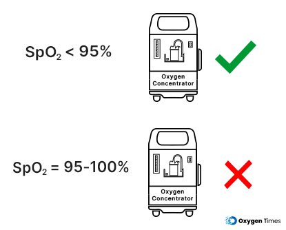 Oxygen saturation (Sp02) levels for using Oxygen Concentrator