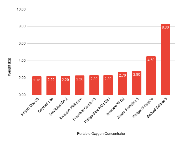 Weight Chart Portable Oxygen Concentrators India
